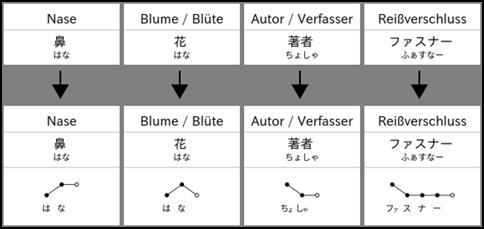 Tonalità nella frase giapponese